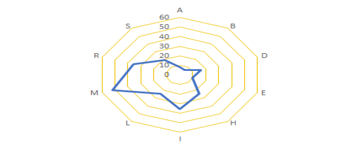 AIAS231-Accumulative Motion Positions-3